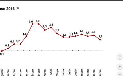 EL IPC ADELANTADO DE 2017, EL 1,2%